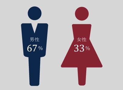 男女別グラフ